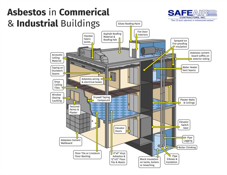 Infographic: Asbestos in Commercial and Industrial Buildings